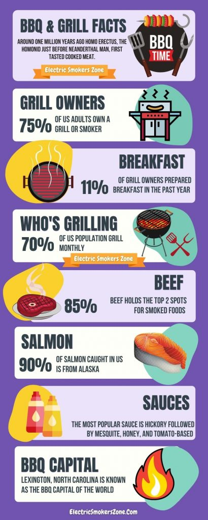 Best Electric Smoker Infographic
